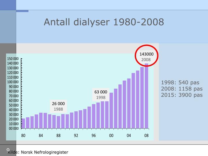 Antall dialyser 1980-2008