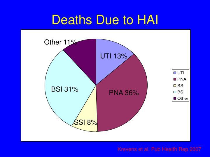 Deaths Due to HAI