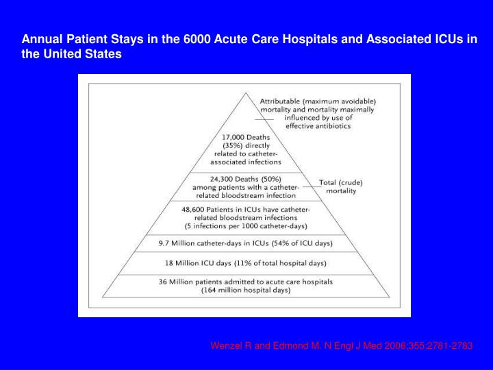 Annual Patient Stays in the 6000 Acute Care Hospitals and Associated ICUs in the United States