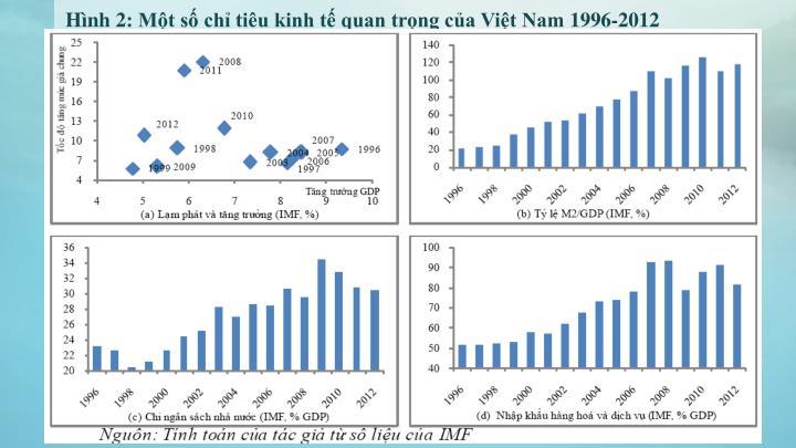 Hình 2: Một số chỉ tiêu kinh tế quan trọng của Việt Nam 1996-2012