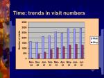 time trends in visit numbers