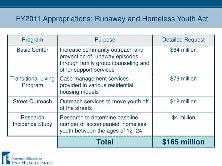 FY2011 Appropriations: Runaway and Homeless Youth Act
