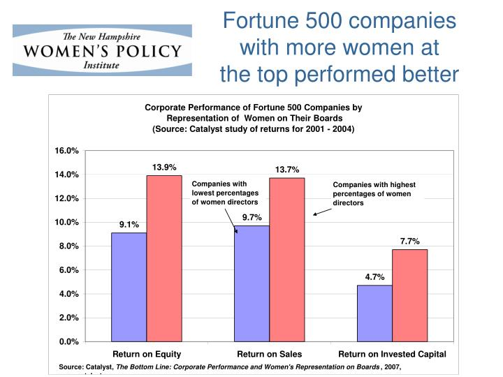 Fortune 500 companies with more women at