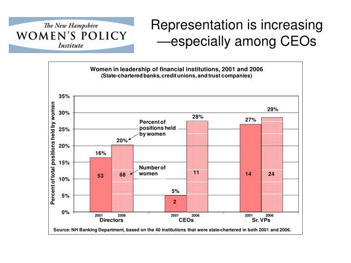 Representation is increasing —especially among CEOs