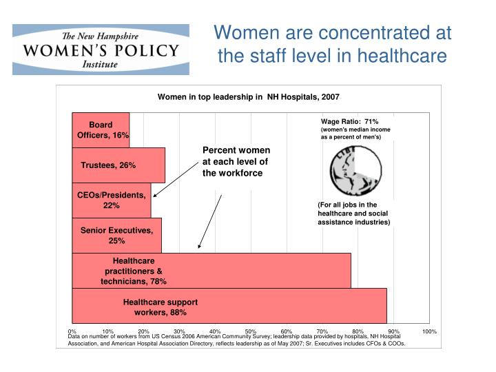 Women are concentrated at the staff level in healthcare