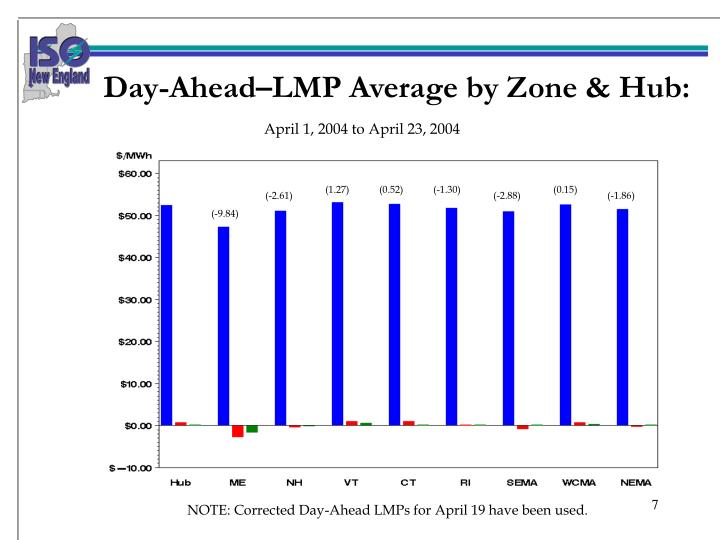 Day-Ahead–LMP Average by Zone & Hub: