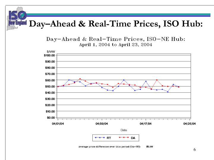 Day–Ahead & Real-Time Prices, ISO Hub: