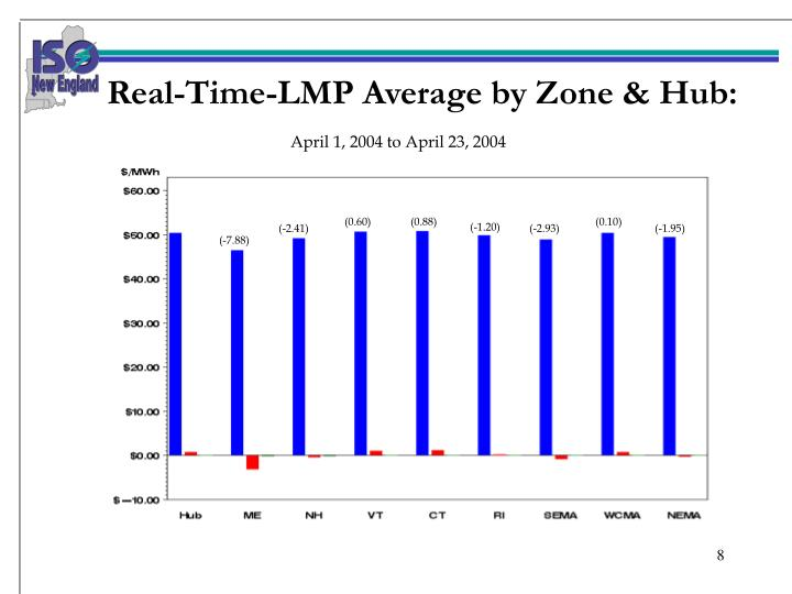 Real-Time-LMP Average by Zone & Hub: