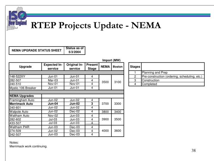 RTEP Projects Update - NEMA