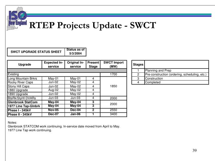 RTEP Projects Update - SWCT
