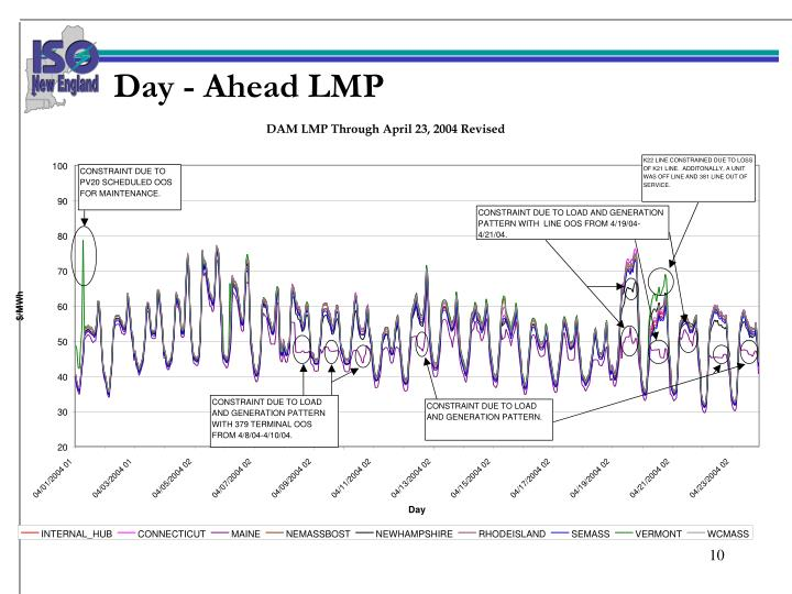 Day - Ahead LMP