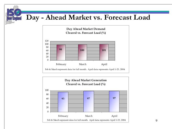 Day - Ahead Market vs. Forecast Load