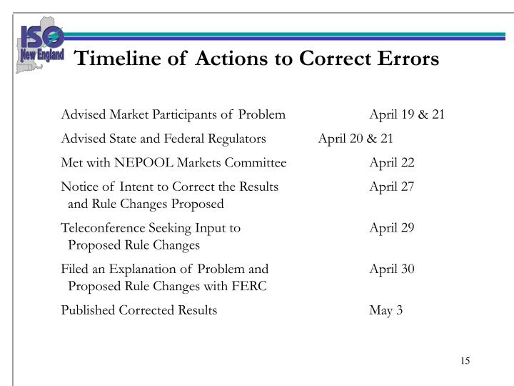 Timeline of Actions to Correct Errors