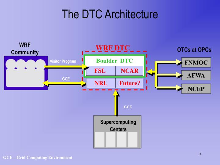 The DTC Architecture