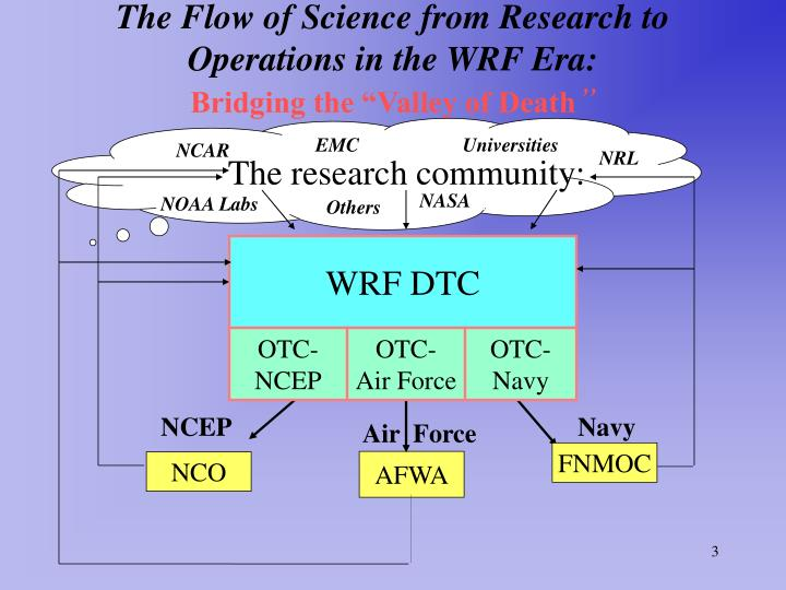 The flow of science from research to operations in the wrf era bridging the valley of death