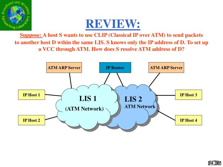 ATM ARP Server