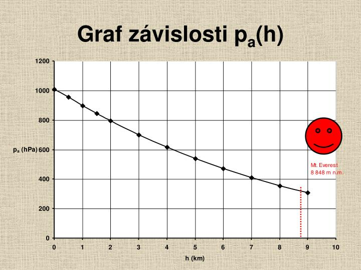 Graf z vislosti p a h