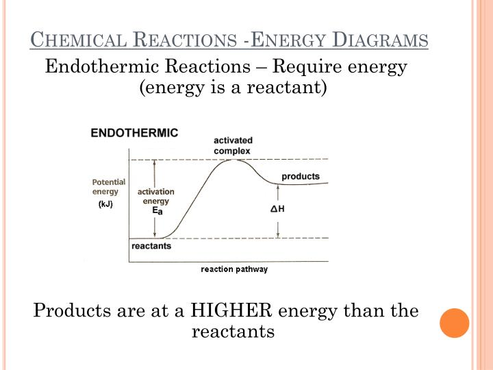 Chemical Reactions -Energy Diagrams