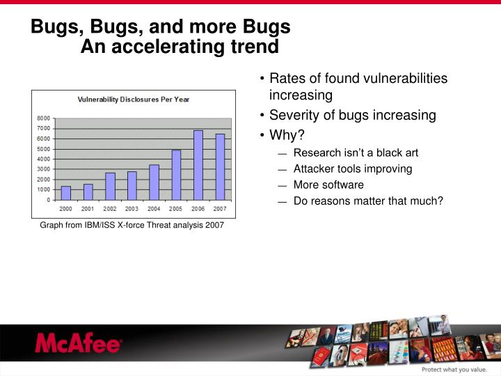 Bugs bugs and more bugs an accelerating trend