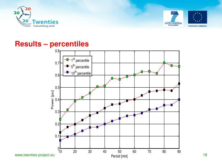 Results – percentiles