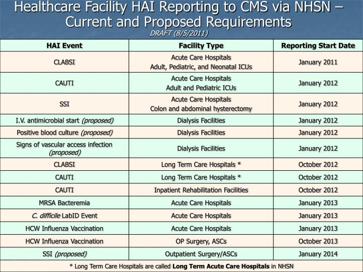 Healthcare Facility HAI Reporting to CMS via NHSN – Current and Proposed Requirements