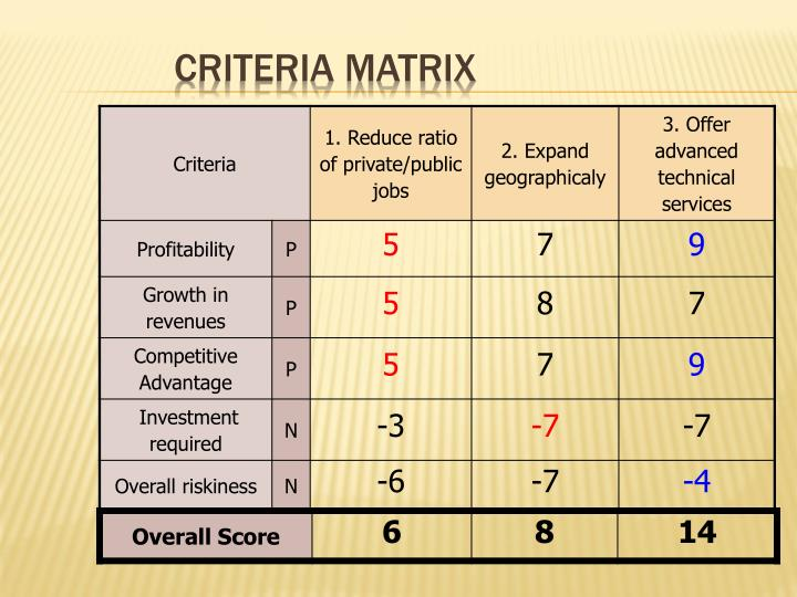 Criteria matrix