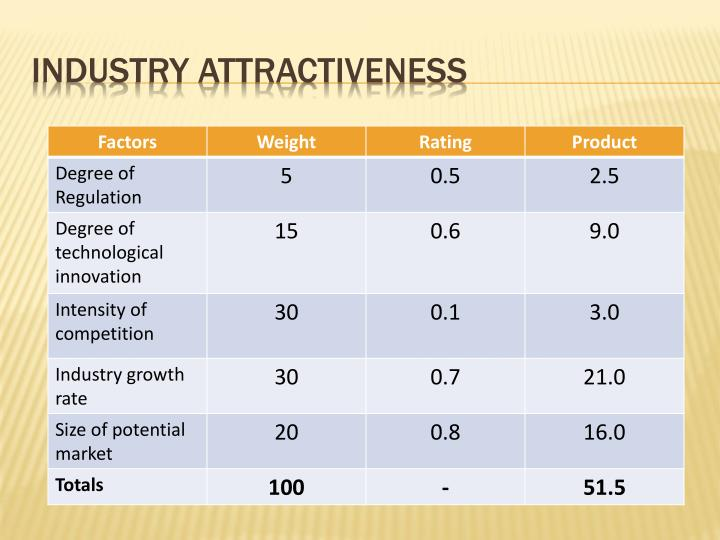 Industry Attractiveness