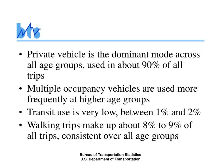 Private vehicle is the dominant mode across all age groups, used in about 90% of all trips