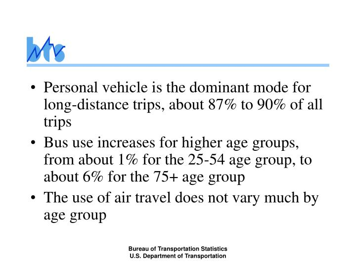 Personal vehicle is the dominant mode for long-distance trips, about 87% to 90% of all trips