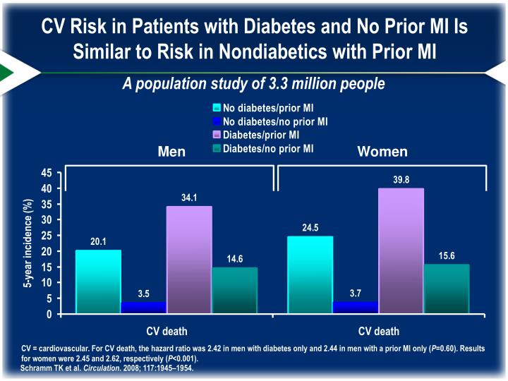 CV Risk in Patients with Diabetes and No Prior MI Is Similar to Risk in Nondiabetics with Prior MI