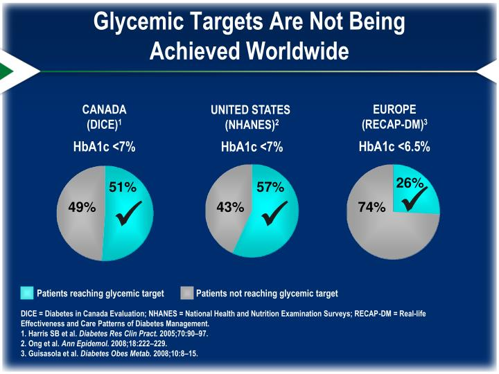 Glycemic Targets Are Not Being