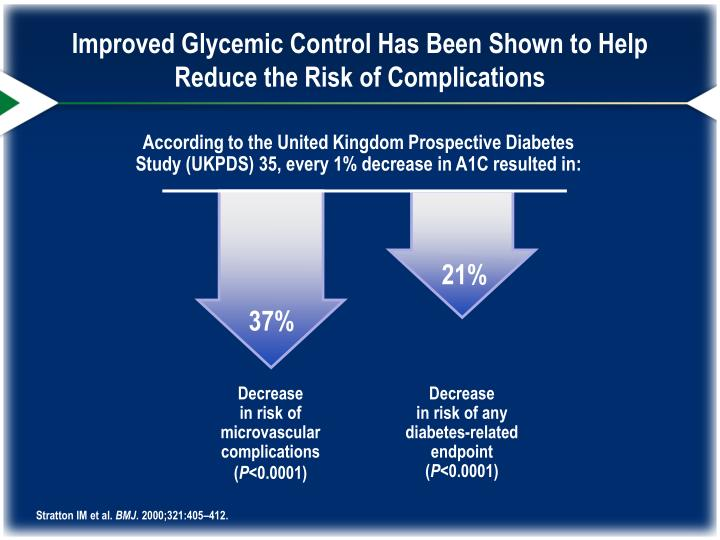 Improved Glycemic Control Has Been Shown to Help Reduce the Risk of Complications