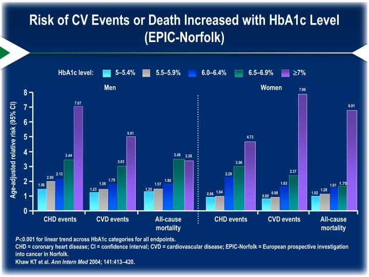 Risk of CV Events or Death Increased with HbA1c Level (EPIC-Norfolk)
