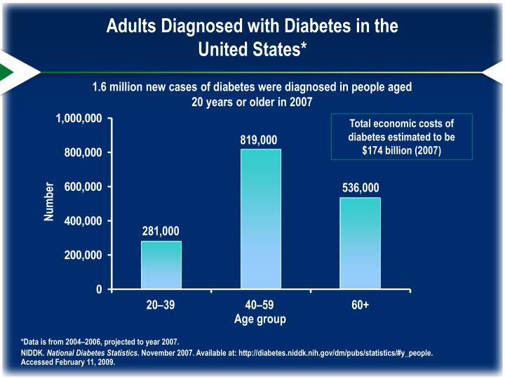 Adults Diagnosed with Diabetes in the