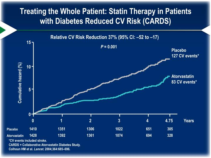 Treating the Whole Patient: Statin Therapy in Patients