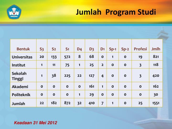 Jumlah  Program Studi