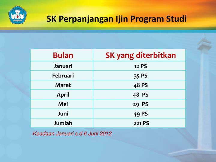 SK Perpanjangan Ijin Program Studi