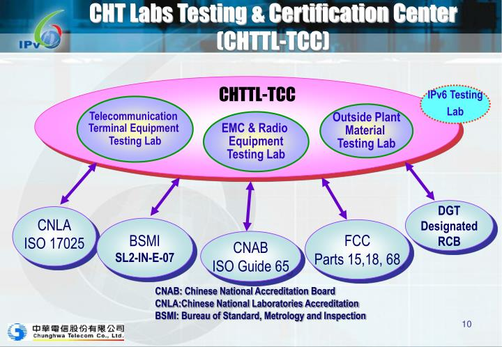 Ppt Ipv6 Testing Certification Activities In Taiwan Powerpoint