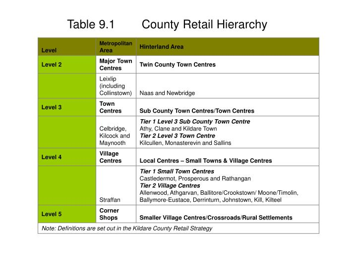 Table 9.1 County Retail Hierarchy