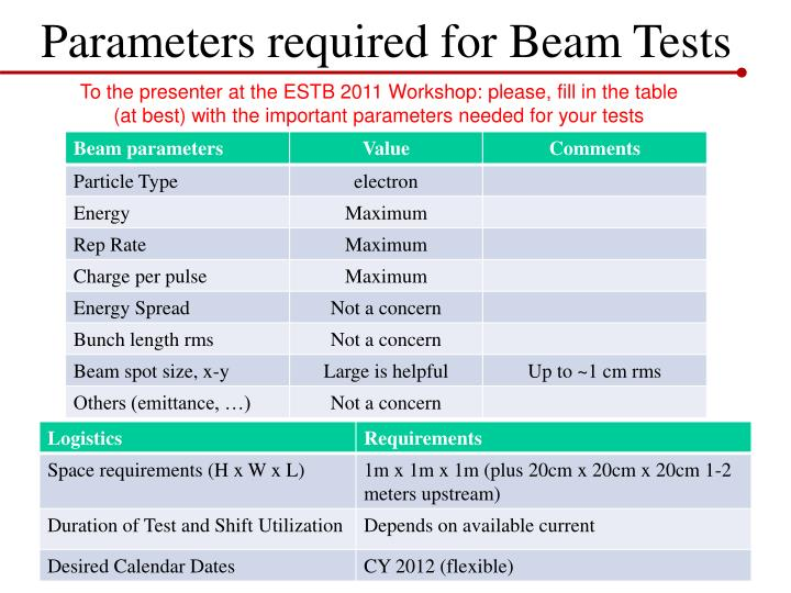 Parameters required for Beam Tests