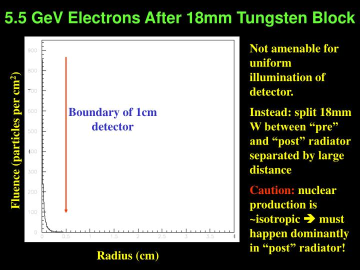 5.5 GeV Electrons After 18mm Tungsten Block