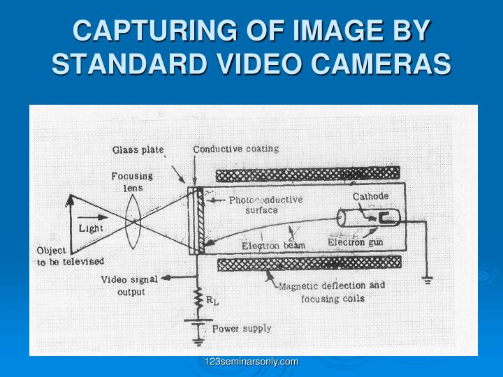 CAPTURING OF IMAGE BY STANDARD VIDEO CAMERAS