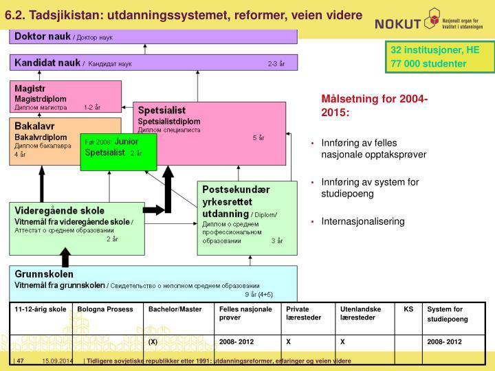 6.2. Tadsjikistan: utdanningssystemet, reformer, veien videre