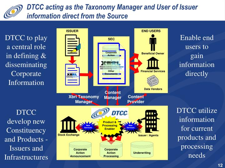 DTCC acting as the Taxonomy Manager and User of Issuer information direct from the Source