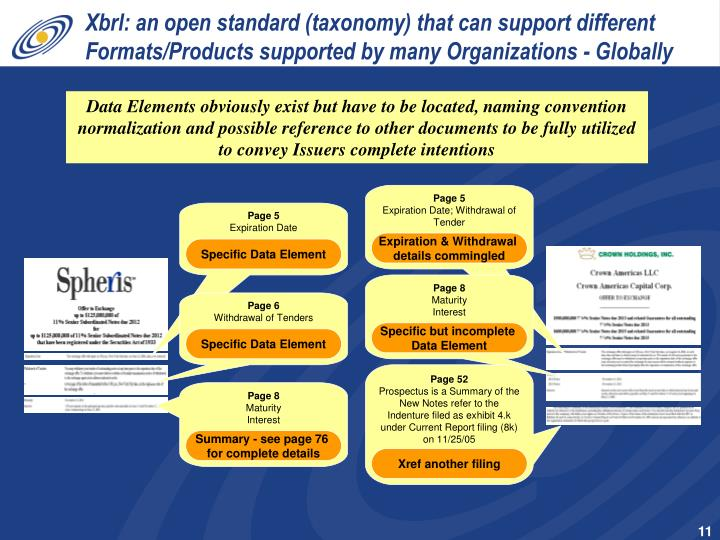 Xbrl: an open standard (taxonomy) that can support different Formats/Products supported by many Organizations - Globally