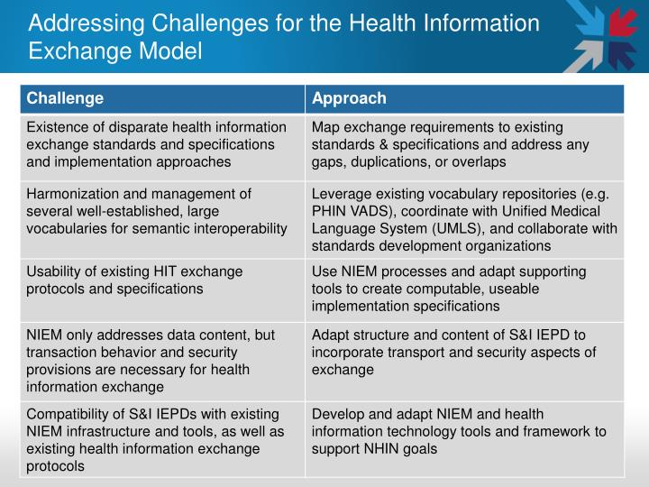 Addressing Challenges for the Health Information Exchange Model