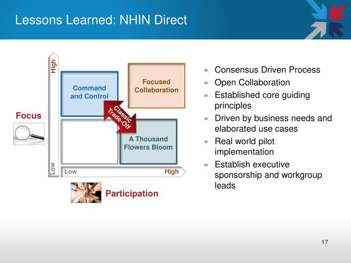 Lessons Learned: NHIN Direct