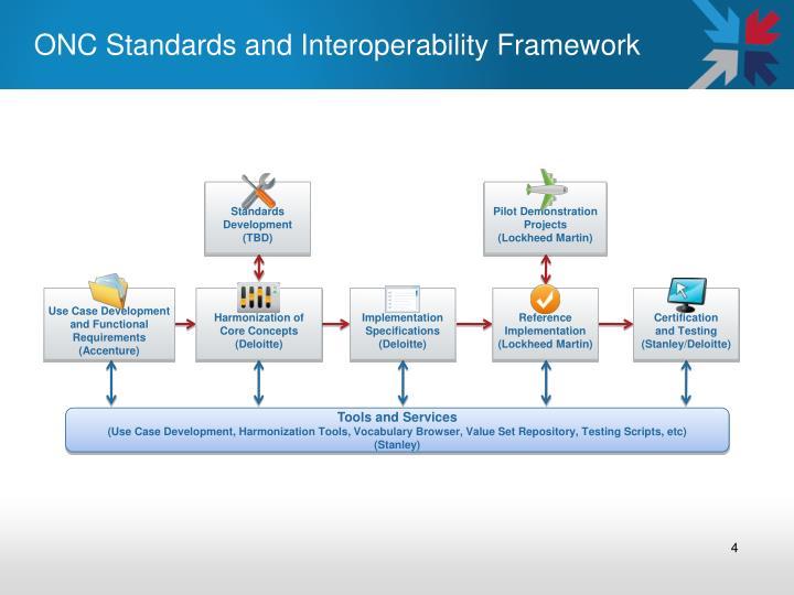ONC Standards and Interoperability Framework