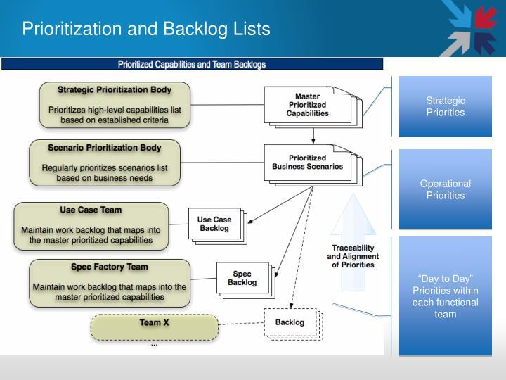 Prioritization and Backlog Lists