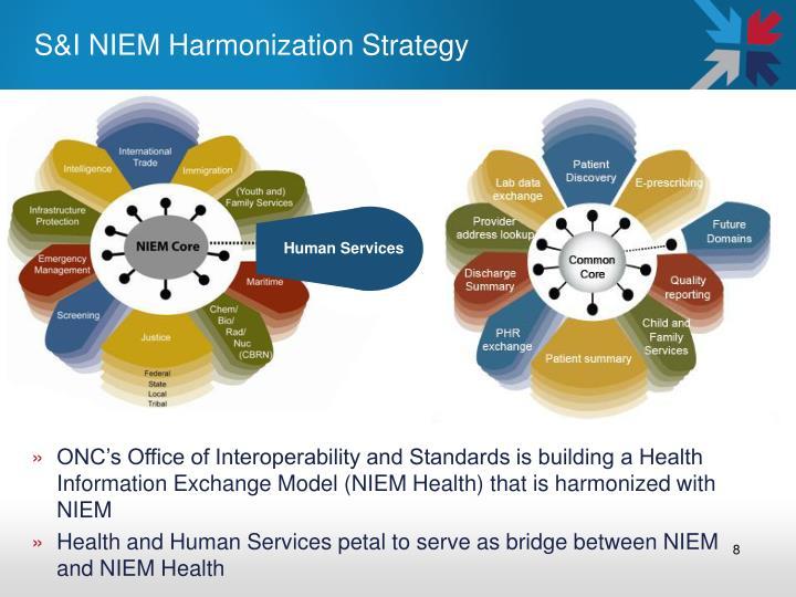 S&I NIEM Harmonization Strategy